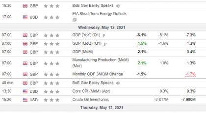 Analiza javore 12/05/2021 Kalendari Ekonomik