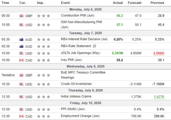 Analiza javore 08/07/2020 Kalendari Ekonomik