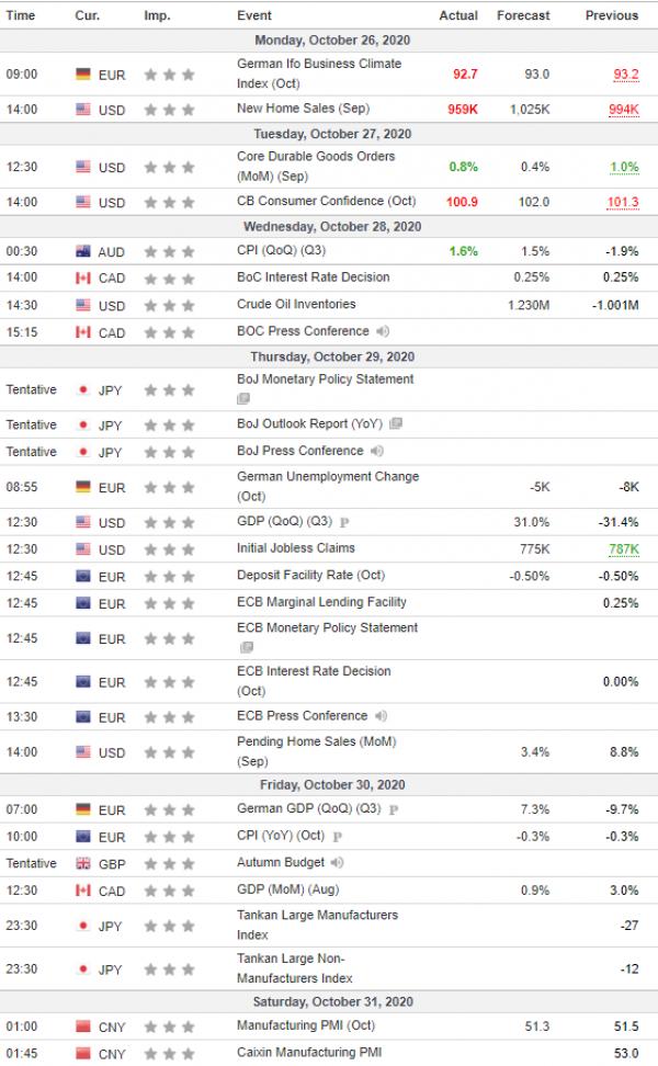 Analiza javore 28/10/2020 Kalendari Ekonomik