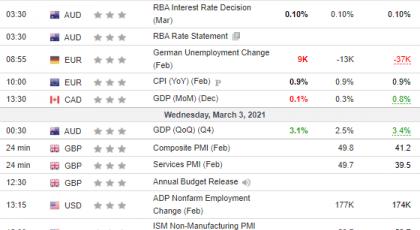 Tjedna analiza 03/03/2021 Ekonomski kalendar