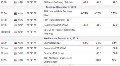 Tjedna analiza 04/12/2019 Ekonomski kalendar