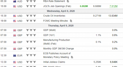 Tjedna analiza 08/04/2020 Ekonomski kalendar