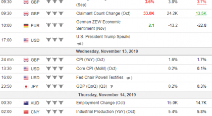 Tjedna analiza 13/11/2019 Ekonomski kalendar