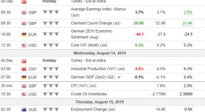 Tjedna analiza 14/08/2019 Ekonomski kalendar