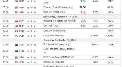 Tjedna analiza 15/09/2021 Ekonomski kalendar