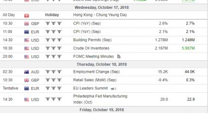 Tjedna analiza 17/10/2018 Ekonomski kalendar