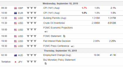 Tjedna analiza 18/09/2019 Ekonomski kalendar