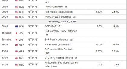 Tjedna analiza 19/06/2019 Ekonomski kalendar