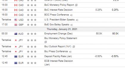 Tjedna analiza 20/01/2021 Ekonomski kalendar