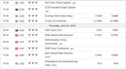 Tjedna analiza 20/06/2018 Ekonomski kalendar
