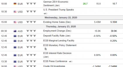 Tjedna analiza 22/01/2020 Ekonomski kalendar