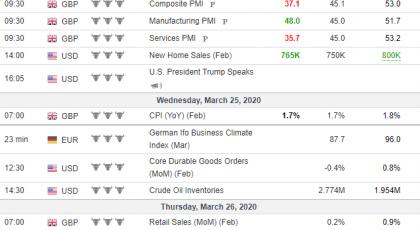 Tjedna analiza 25/03/2020 Ekonomski kalendar