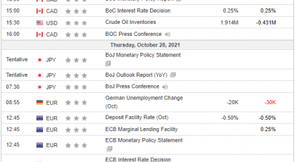 Tjedna analiza 27/10/2021 Ekonomski kalendar