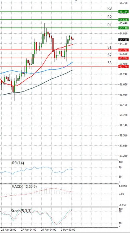 Sirova nafta Analiza Tehnička analiza 04/05/2021