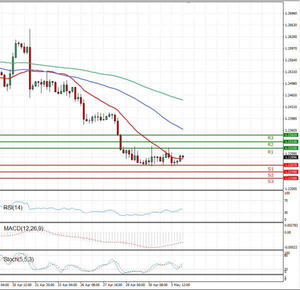 Dollar - Kanadski dolar Analiza Tehnička analiza 04/05/2021