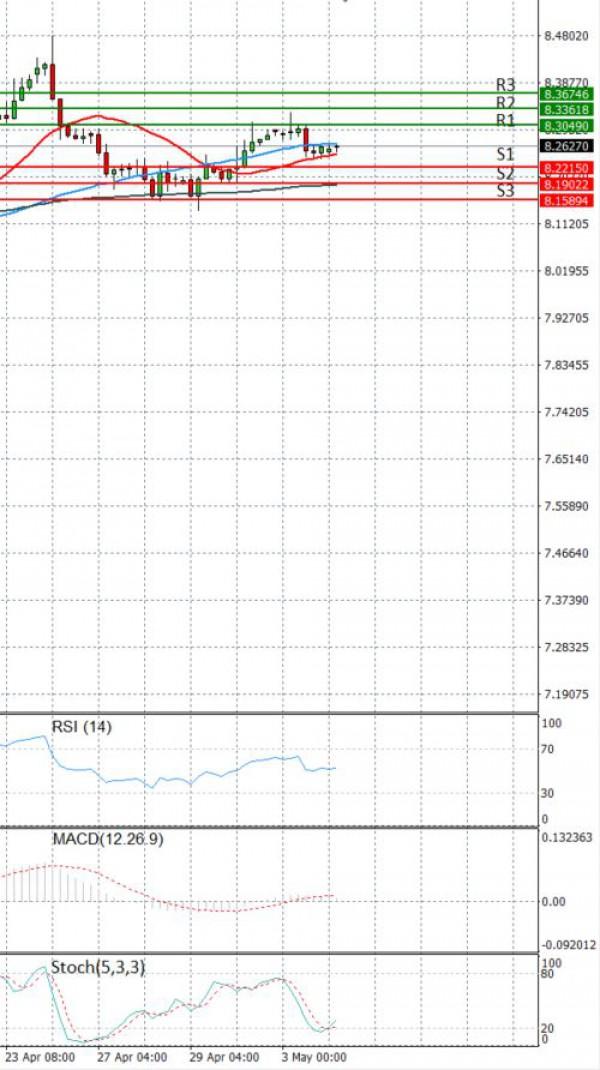 Dollar - Turkish Lira Analiza Tehnička analiza 04/05/2021