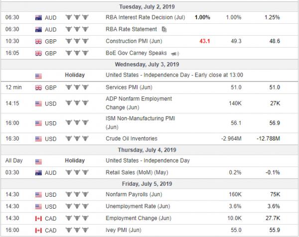 Tjedna analiza 03/07/2019 Ekonomski kalendar