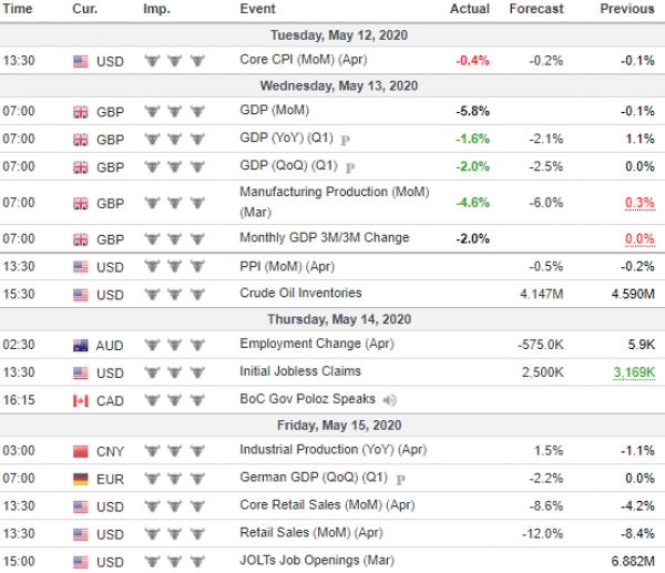 Tjedna analiza 13/05/2020 Ekonomski kalendar