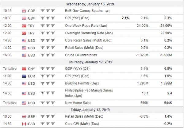 Tjedna analiza 16/01/2019 Ekonomski kalendar