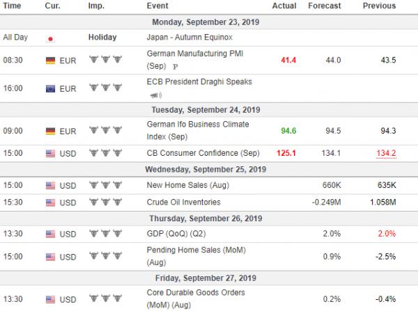 Tjedna analiza 25/09/2019 Ekonomski kalendar