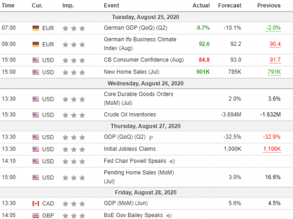 Tjedna analiza 26/08/2020 Ekonomski kalendar