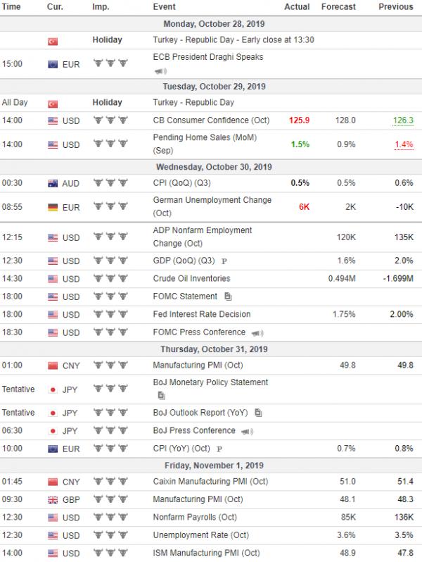 Tjedna analiza 30/10/2019 Ekonomski kalendar