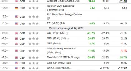 Weekly Analysis 12/08/2020 Economic Calendar