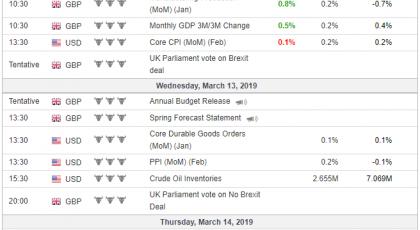 Tedenski pregled za trgovanje s CFD-ji - 2019-03-13