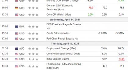Weekly Overview of CFD Movements - 2021-04-14
