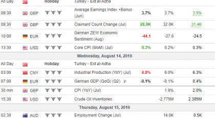 Weekly Overview of CFD Movements - 2019-08-14