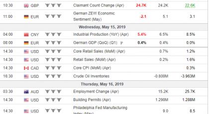 Weekly Analysis 15/05/2019 Economic Calendar