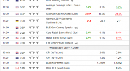 Tjedni presjek cijena CFD ugovora - 2019-07-17