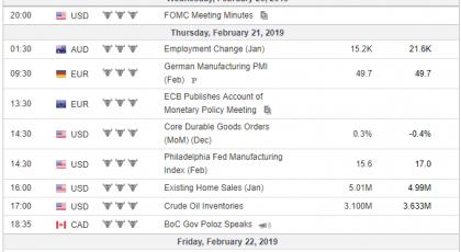 Weekly Analysis 20/02/2019 Economic Calendar