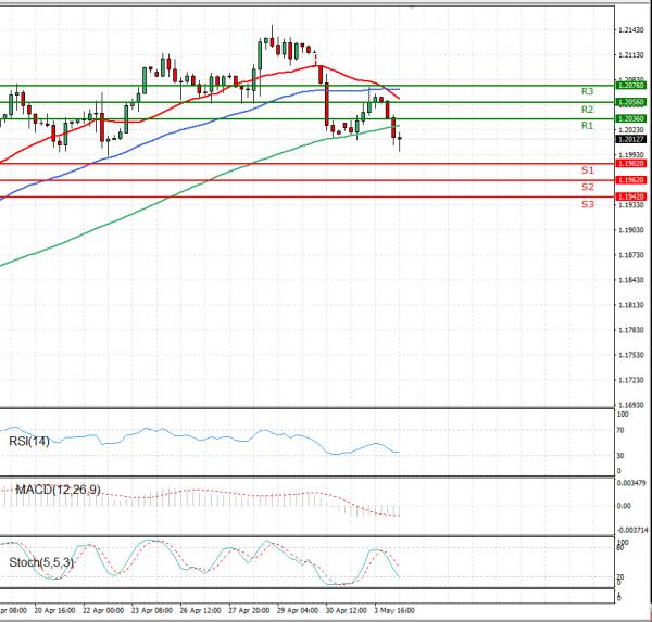 Euro - Dollar Analysis Technical analysis 04/05/2021