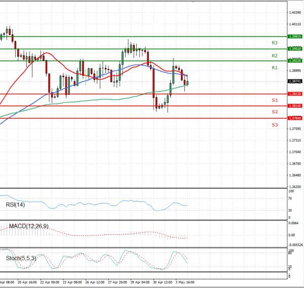 Pound - US Dollar Analysis Technical analysis 04/05/2021