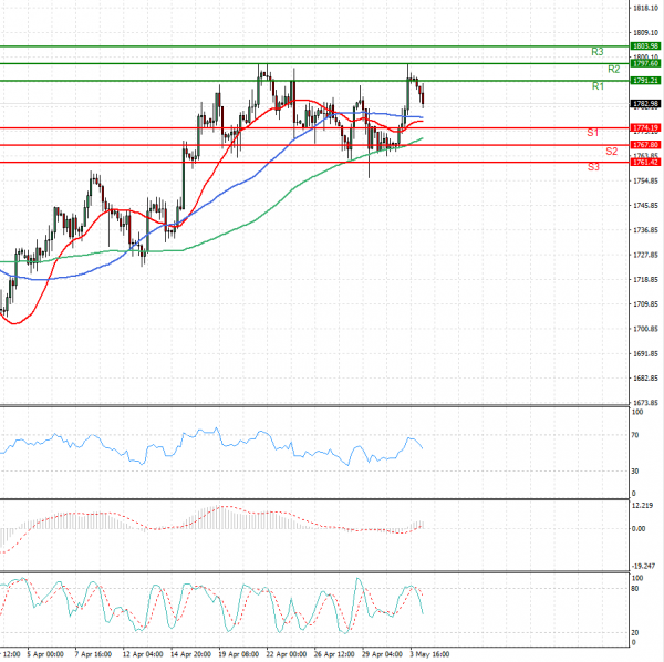 Gold - Usd Dollar Analysis Technical analysis 04/05/2021
