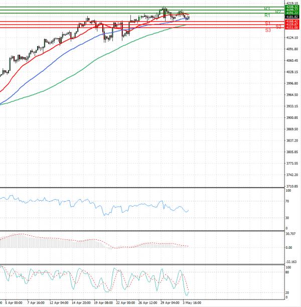 USA500 Analysis Technical analysis 04/05/2021