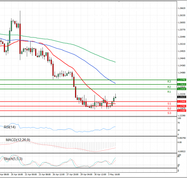 Dollar - Canadian Dollar Analysis Technical analysis 04/05/2021