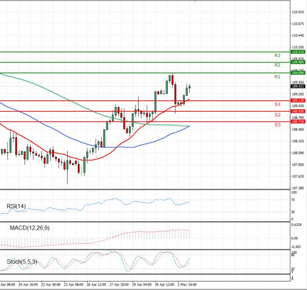 Dollar - Japanese Yen Analysis Analysis Technical analysis 04/05/2021