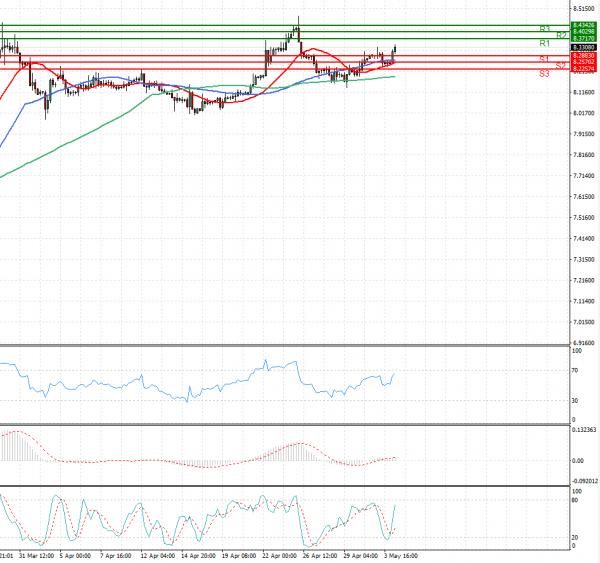 Dollar - Turkish Lira Analysis Technical analysis 04/05/2021