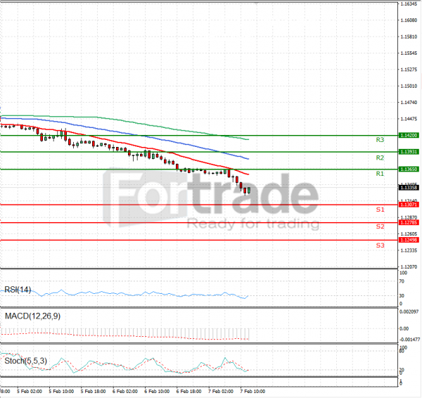 Euro - Dollar Analysis Technical analysis 07/02/2019