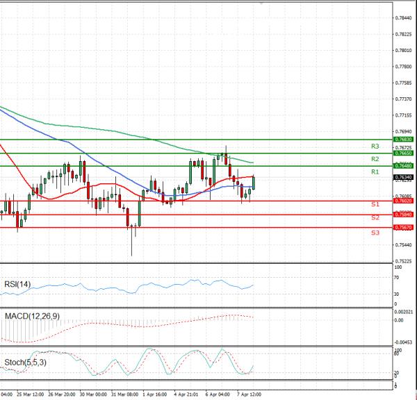 Australian Dollar - Dollar Analysis Technical analysis 08/04/2021