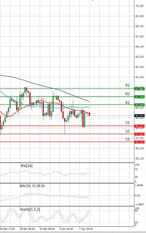 Crude Oil Analysis Technical analysis 08/04/2021