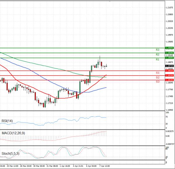 Euro - Dollar Analysis Technical analysis 08/04/2021