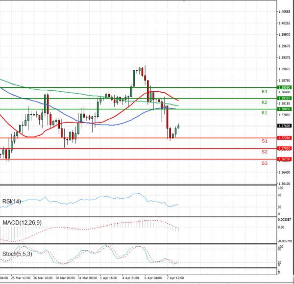Pound - US Dollar Analysis Technical analysis 08/04/2021