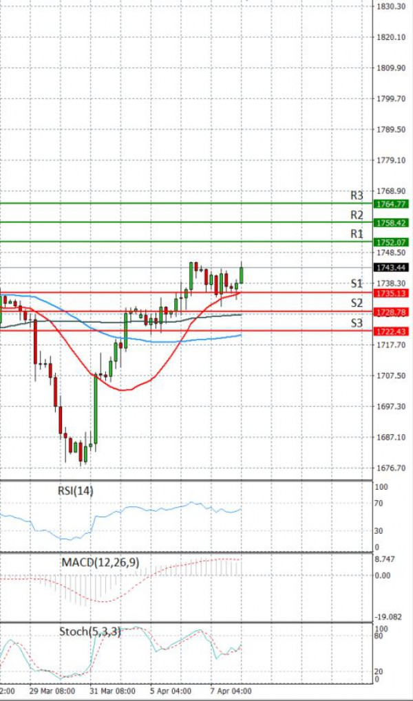 Gold - Usd Dollar Analysis Technical analysis 08/04/2021