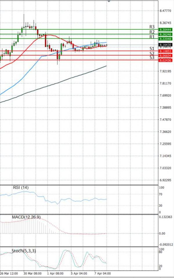 Dollar - Turkish Lira Analysis Technical analysis 08/04/2021