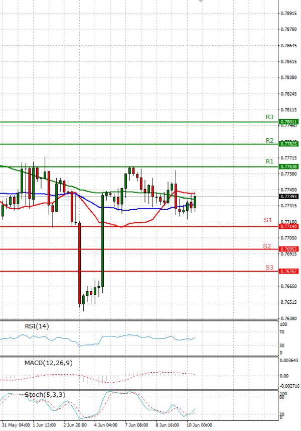Australian Dollar - Dollar Analysis Technical analysis 10/06/2021
