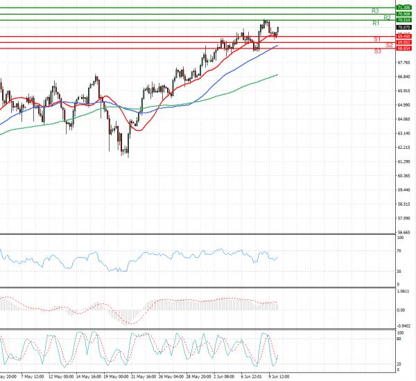 Crude Oil Analysis Technical analysis 10/06/2021