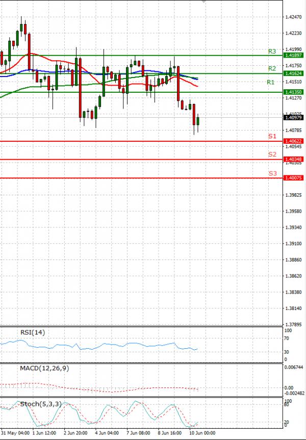 Pound - US Dollar Analysis Technical analysis 10/06/2021